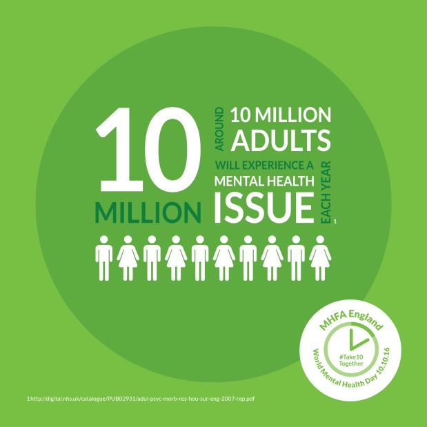Around 10 million adults will experience a mental health issue each year